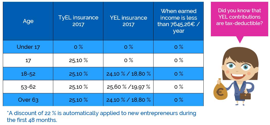 YEL insurance