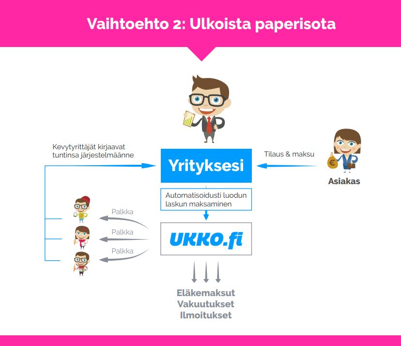 UKKO.fi Toimeksiantajille, yrityksille