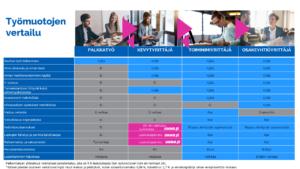 Työmuotojen vertailu 11 2018
