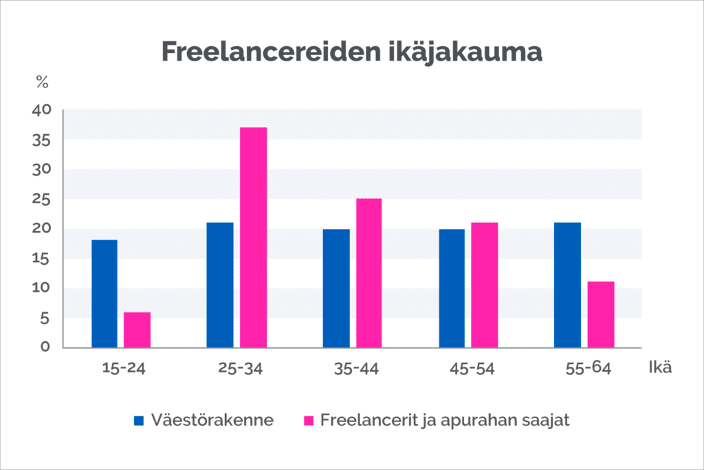 freelancereiden ikä