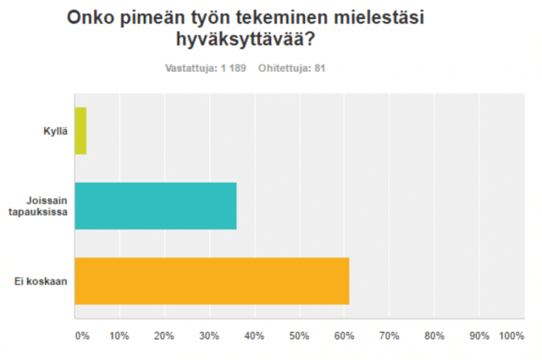 UKKO.fi:n kyselyn tulos pimeästä työstä