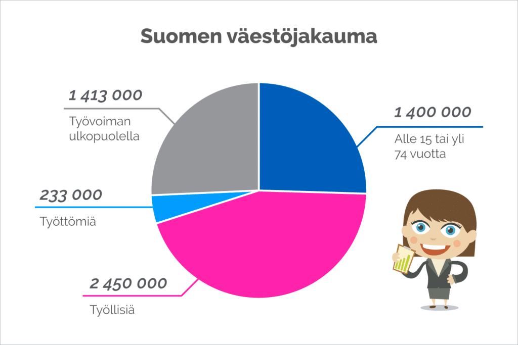 Väestöjakauma
