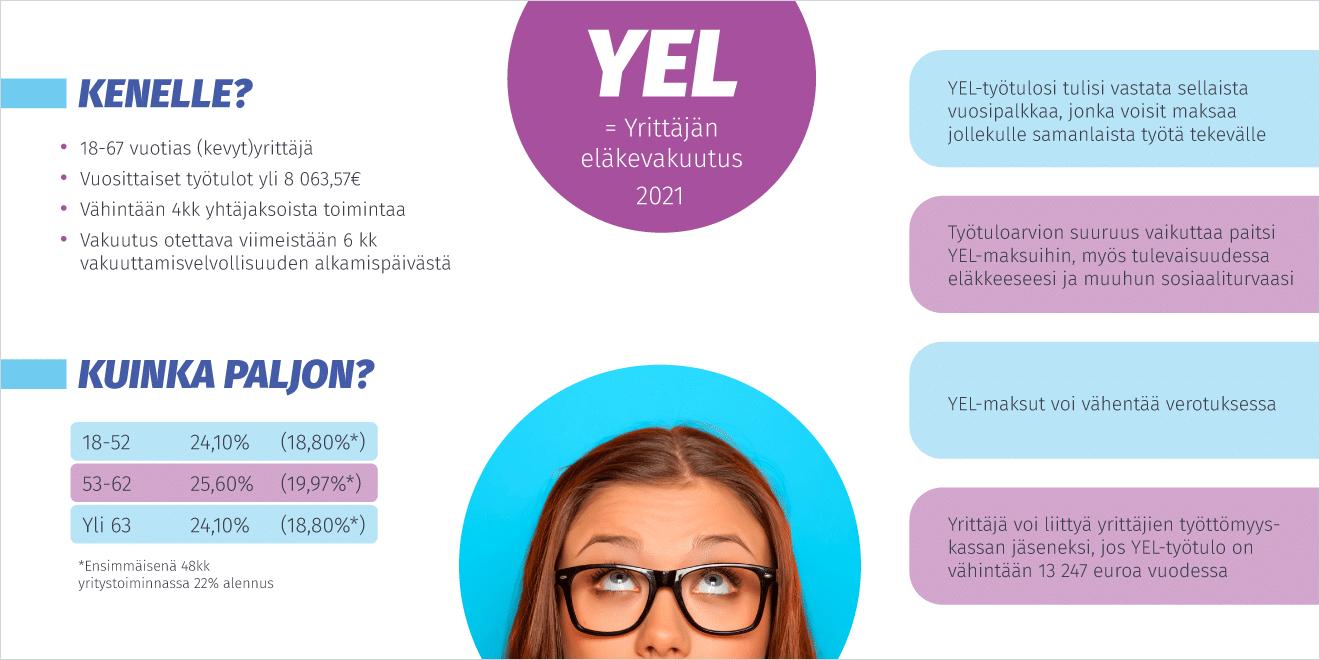 YEL infograafi
