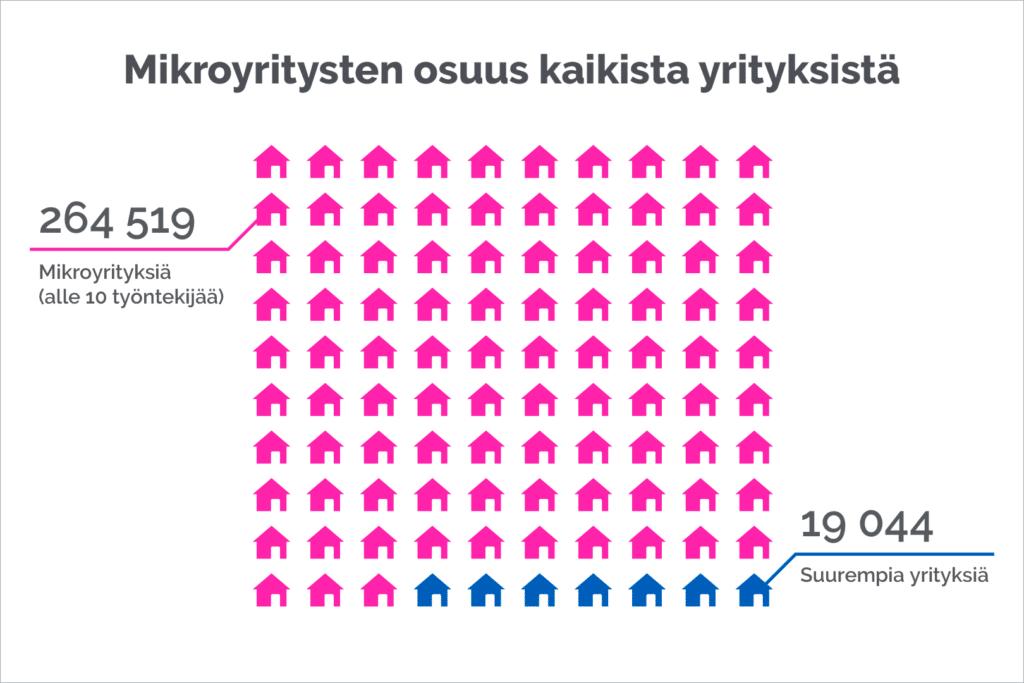 mikroyritykset suomessa
