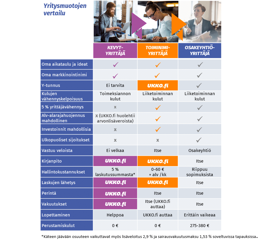 kevytyrittäjyys vs toiminimi vs osakeyhtiö vertailu - taulukko 2021